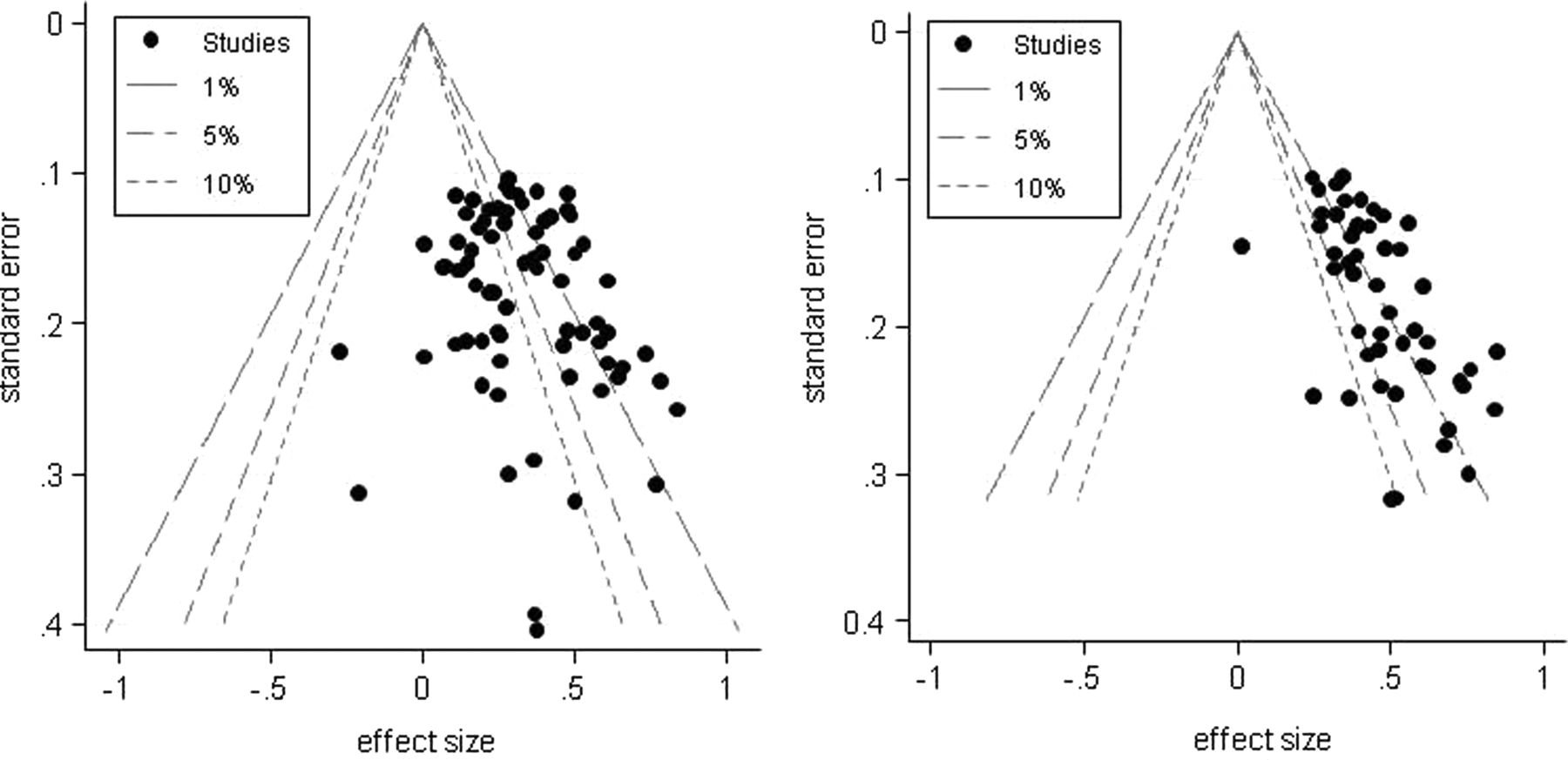 Exploring and accounting for publication bias in mental