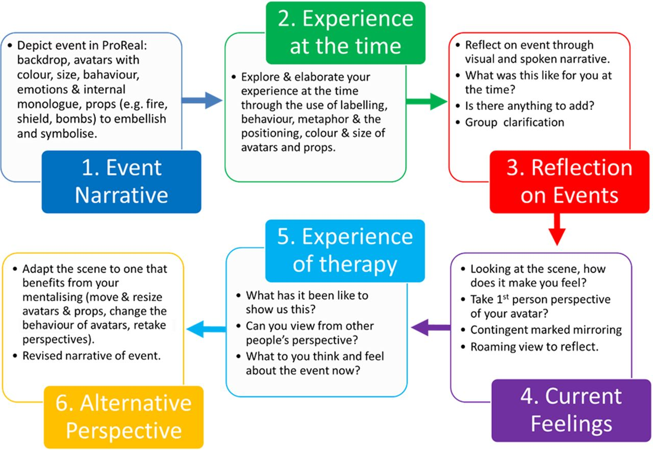 Adjunctive avatar therapy for mentalization-based ...