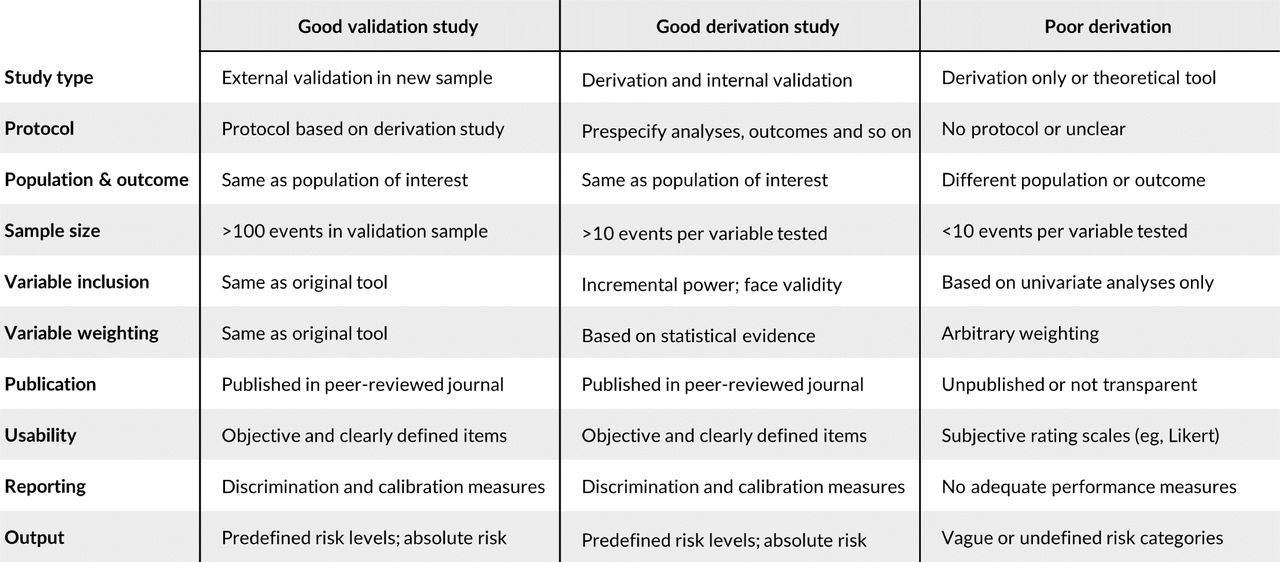 Selecting a risk assessment tool to use in practice:a 10 ...